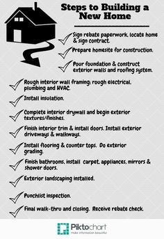 Checklist of what to do when you want to build a home. The steps ...