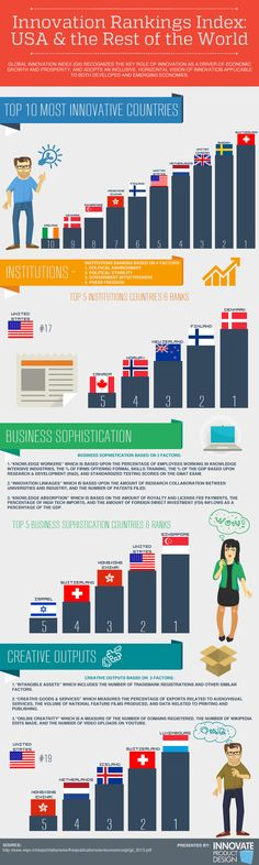 Infographic: Innovation Index - Ranking the US and the World