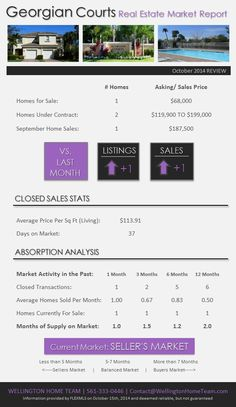 Georgian Courts Wellington Real Estate Market Report | October 2014. Georgian Courts is experiencing a strong SELLER'S MARKET! #georgiancourtstownhomes