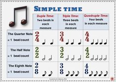 Time Signatures Anchor Charts  1 Simple Time 2 Compound Time  #musiceducation    #musedchat