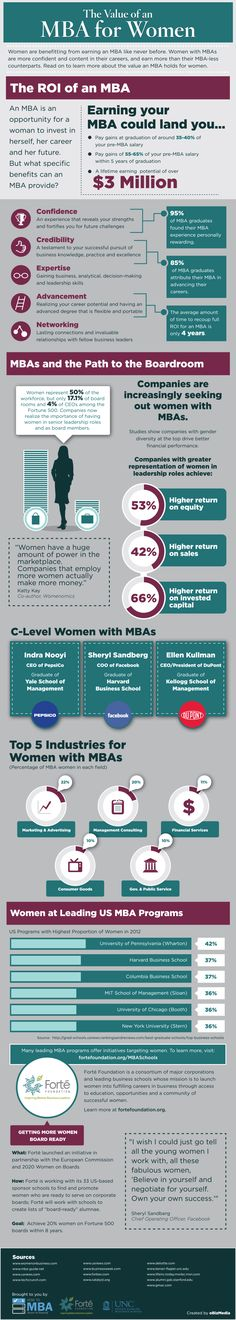 Discover the value of an MBA for women.