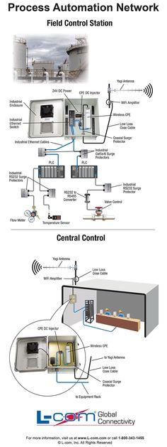 Process Automation Network diagram