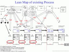 Lean Simulations: Value Stream Map Examples Visual Management, Change Management, Business Management, Business Planning, Project Management, Six Sigma Tools, Value Stream Mapping, Amélioration Continue, Game Tester Jobs