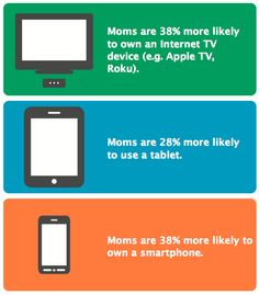 Survey: Moms and tablets/smartphones
