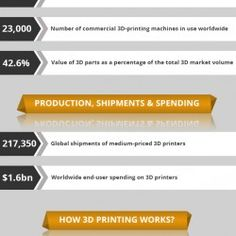 3D Printing is an uber-advanced and earth-shattering technology used in Australia and all over the world. It is changing the way manufacturing of various products is carried out on the modern-day business scene.