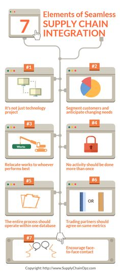 Supply Chain Infographic Inventory Visibility  Procure To Pay