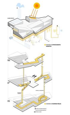 Competition - Centro Neanderthal / Piloña, Spain This diagram shows circulation through an exploded axon. It is successful because it breaks the building by floor allowing a visualization of both horizontal and vertical circulation. Architecture Design, Architecture Presentation Board, Architecture Concept Drawings, Architecture Graphics, Architecture Board, Architecture Diagrams, Site Analysis Architecture, Architecture Student, Planer Layout