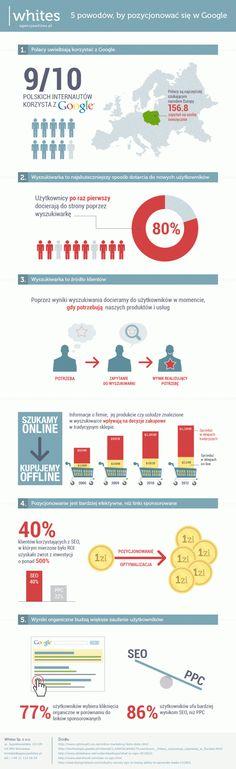 5 powodów, by się pozycjonować w Google #infografika #preser #google #marketing