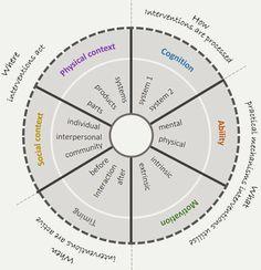 Defining the Behavioural Design Space Case Company, Technical University, Behavior Change, Case Study, Physics, Psychology, Journal, Models, Motivation