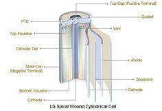 LG Spiral Wound Cylindrical Cell