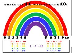 Rainbow - Ways to make 10 poster