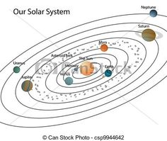 Planet solar system diagram circuit diagram symbols 21 best eclipses and seasons images on pinterest planets in solar rh pinterest com map of our solar system solar system model ccuart Images