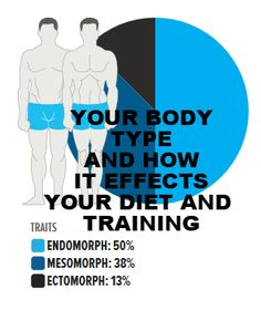 Which body type are you and how does this effect your training and diet?