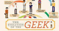 The evolution of the Geek.
