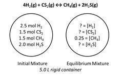 AP Chemistry - Big Idea 6 - Equilibrium - Concept D - Gibbs Free Energy and Equilibrium - Equilibrium and Thermodynamics 1 - Practice Quiz