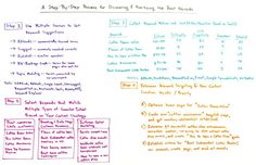 A Step-by-Step Process for Discovering and Prioritizing the Best Keywords  Whiteboard Friday