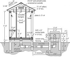 Smokehouse Plans from Dept of Ag, frame and masonry builds, even a tree stump smoker (this is a complete website with directions on sausage making and meat preservation) Outdoor Smoker, Outdoor Oven, Outdoor Cooking, Diy Smoker, Homemade Smoker, Off The Grid, Outdoor Projects, Home Projects, Smoke House Plans