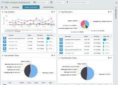 Network Traffic Analysis & Flow Monitoring - Ipswitch