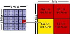 section quadrants
