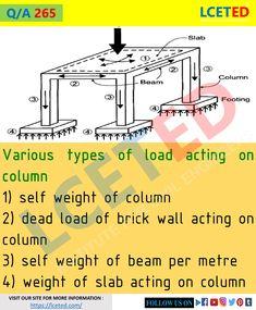 Civil Engineering Handbook, Engineering Notes, Civil Engineering Design, Civil Engineering Construction, Perimeter Of Shapes, Perimeter Of Rectangle, Best Pens, Architecture Plan, Calculator