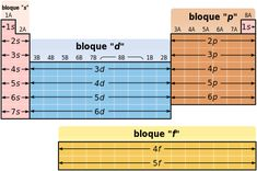 Periodic Table structure-es-estructura tabla periodica.svg