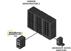 Virtual Machine Monitoring - Monitor virtual machine with MindArray IT performance manager. Virtual machine monitoring allows you to watch virtual clusters and be notified when they are not performing well. Integrated with virtualization monitoring - Automated IT Management Software for IT departments.   For more information please visit : http://www.mindarraysystems.com/virtual-machine-monitoring.php