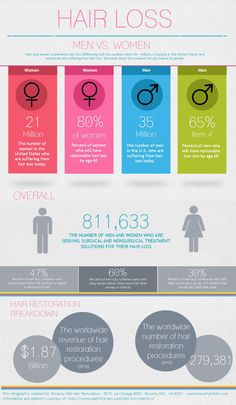 Infographic on #HairLoss - Men vs. women via www.beverlyhilshr.com