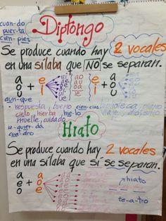 3d2aba4eabd7f410dfbaa83e48e74dd0.jpg (736×981) Spanish Teacher, Teaching Spanish, Spanish Grammar, Spanish Vocabulary, Spanish Language, Dual Language Classroom, Bilingual Classroom, Bilingual Education, Spanish Classroom
