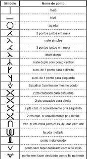 Tabela de Simbolos de Trico