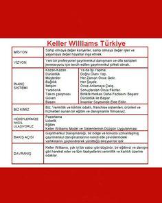 Keller williams turkiye