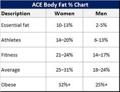 % de Grasa Corporal / Body Fat Percentage