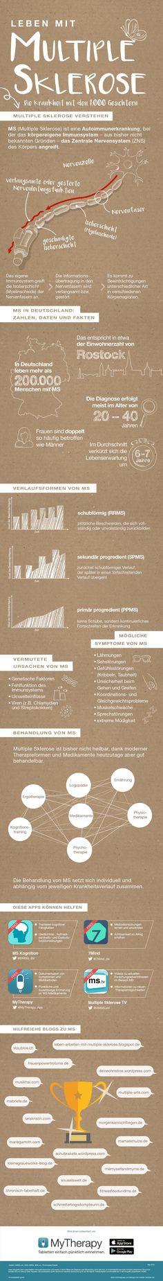 Mutliple Sklerose erklärt in einer Infografik