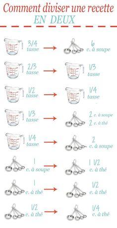 Comment diviser une recette en deux