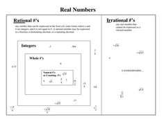 Jeopardy review the real number system real number system real real numbers organizational venn diagram with examples for algebra i ccuart Gallery