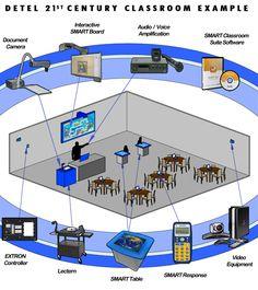 21st Century Classrooms - No B.S. University http://www.NOBSU.com