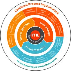 This a practical guide to using the ITIL® Service Lifecycle approach. It is an approach to IT Service Management (ITSM) that organizations of all sizes can use to manage the full lifecycle of not only IT services, but really any service offering. Management Software, It Service Management, Change Management, Event Management, Project Management, Foundation Training, Information Technology Services, Process Chart, Technology Infrastructure