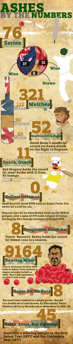 If you are a cricket fan, then this infographic might interest you. It shows facts about some Ashes matches played in the years bygone. You will see which Ashes Flights To England, Ashes Cricket, Test Cricket, Wimbledon Tennis, Pet Supply Stores, Beer Festival, Fun Facts, Australia, History