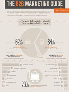The 2011 Marketing Guide Marketing Budget, Direct Marketing, Business Marketing, Online Marketing, Social Media Marketing, Business Sales, Marketing Tools, Business Tips, Sales Strategy