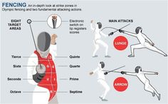 fencing positions - Google Search