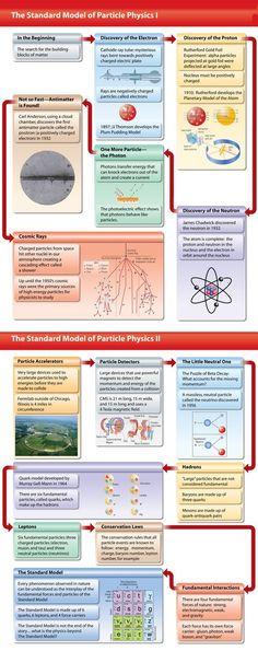 El Modelo Estándar de la física de partículas http://wiseprofessors.com/