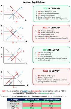 Economics 101 – Page 6 – piigsty Learn Economics, Micro Economics, Teaching Economics, Economics Lessons, Basics Of Economics, Economics Revision, Accounting Basics, Accounting And Finance, Learn Accounting