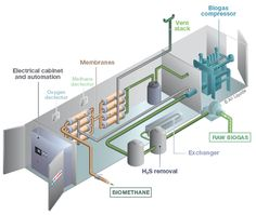 How A #Biogas Processing System Manufacturer. Identified the Best Flow Meter for #Gas Measurement.
