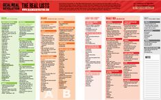 THE BEST GREEN LISTS - Keto Diet - food list ohne kohlenhydrate carbohydrates carb kohlenhydrate kohlenhydrate rezepte Green List Banting, Banting Food List, Ketogenic Food List, Low Carb Food List, Banting Recipes, Healthy Food List, Ketogenic Recipes, Low Carb Recipes, Real Food Recipes