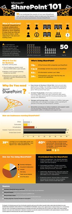 Rackspace® — Some Important Points About SharePoint [Infographic] Mehr Knowledge Management, Change Management, Project Management, Intranet Design, Sharepoint Design, Ms Project, Office 365, Instructional Design, Cloud Computing