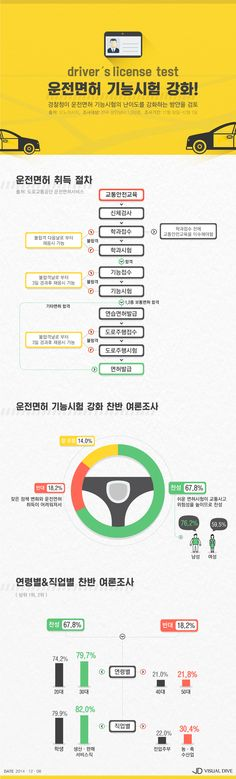 운전면허 기능시험 강화 찬반 결과 '찬성 67.8%' [인포그래픽] #driver's license / #Infographic ⓒ 비주얼다이브 무단 복사·전재·재배포 금지