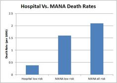 Homebirth midwives reveal death rate 450% higher than hospital birth, announce that it shows homebirth is safe  Why am I not surprised?