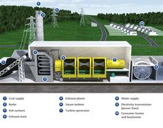 How electricity is generated through coal | EDF Energy