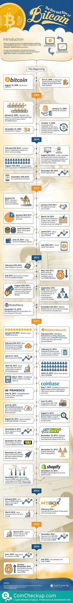 Bitcoin, How we got where we are today.  By: CoinCheckup - The Crypto Analysis, Price predictions & Investment Stats. #bitcoin #btc #ethereum #litecoin #cryptocurrency #crypto #money #forex