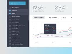 CompStak Submarket Analyze Screen