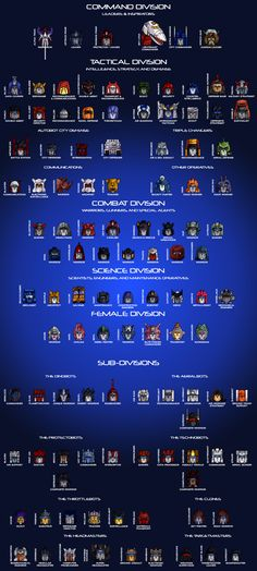 The Autobot Hierarchy by Trecathlus.deviantart.com on @deviantART